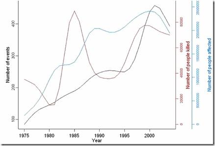 Bilan des catastrophes naturelles dans le monde de 1975 à 2004