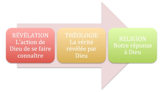 Revelation theology religion French